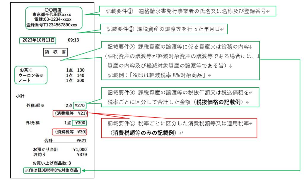 パターン:税率ごとに区分した消費税額等のみ記載