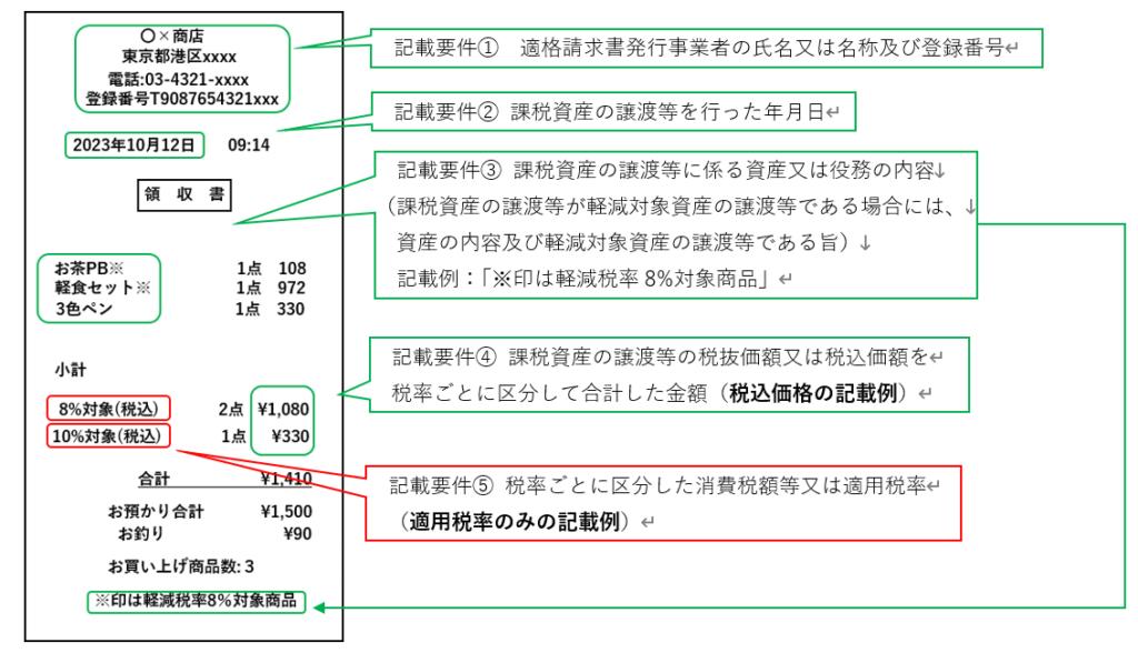 パターンb:適用税率のみ記載