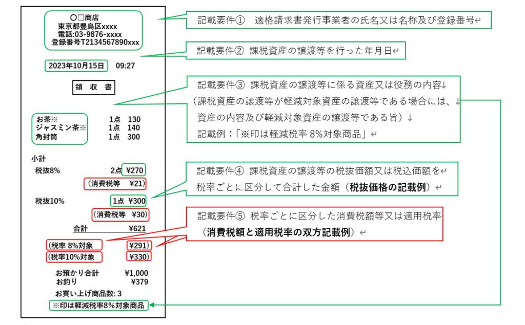パターンc:消費税額と適用税率の双方記載